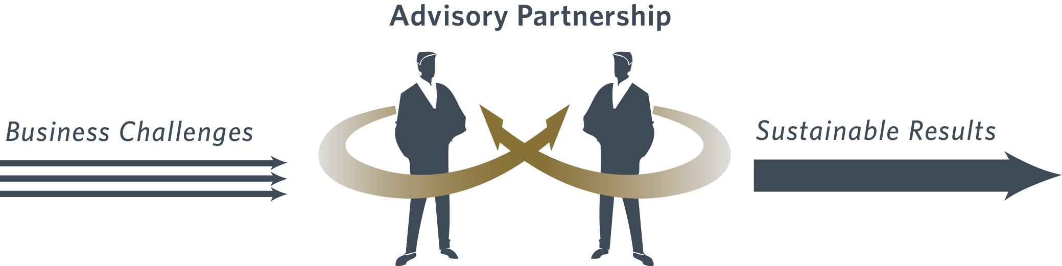 Advisory Partnership Image