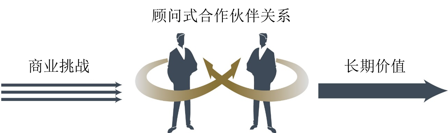 ExecLeadershipSolutions Image Chinese