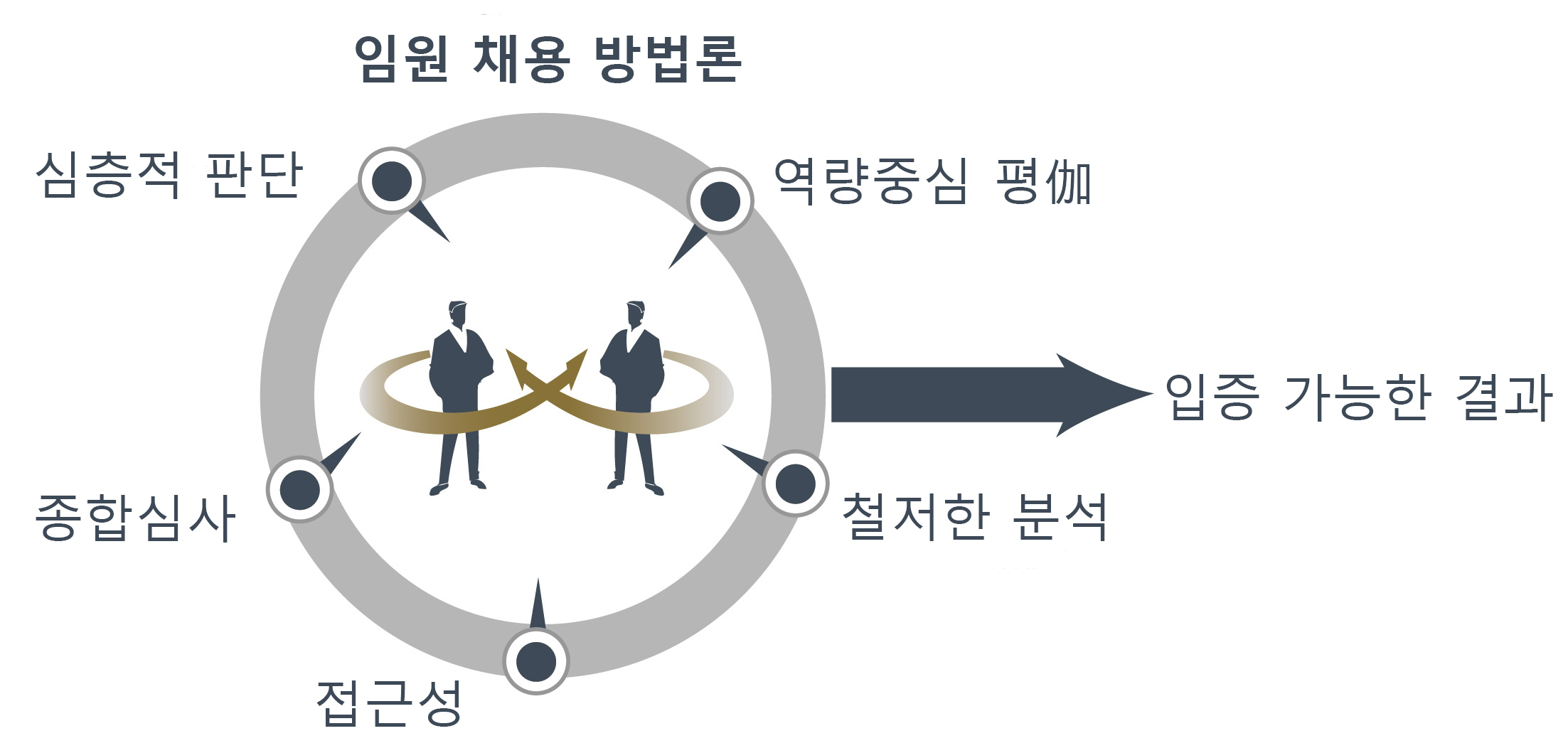 Executive Search Methodology Image Korean