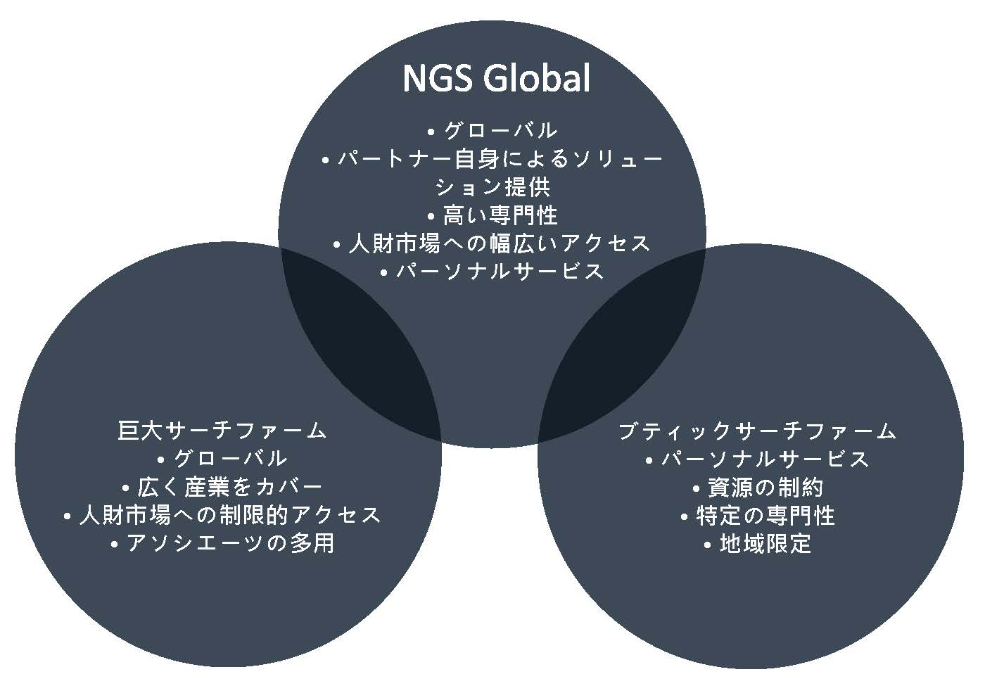 NGS Global Ven Dia Japanese